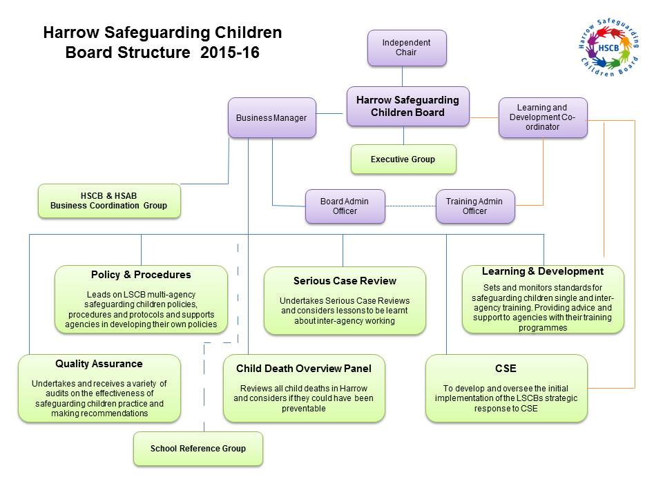 case discussions safeguarding strategy meeting guidance