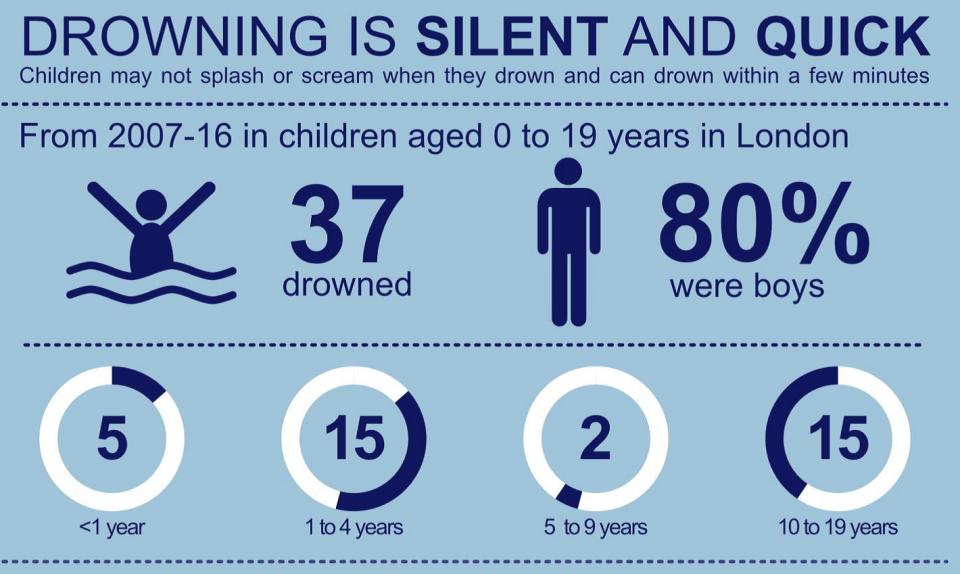 Reducing Child Drowning in London   Harrow
